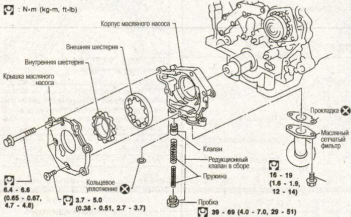 Разборка и сборка маслянного насоса Nissan Maxima QX