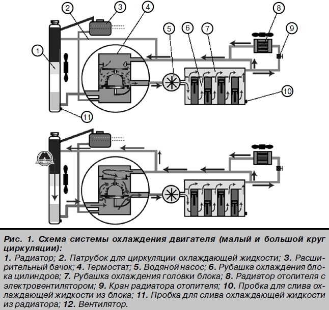 Система охлаждения BAW FENIX BJ1044 / BJ1065 / FAW CA1041