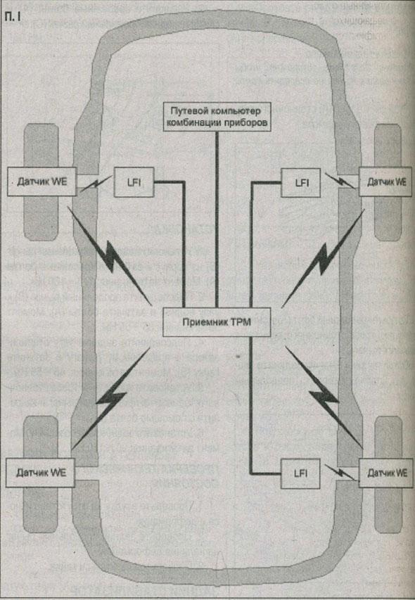 давление в шинах Kia Ceed, критическое предупреждение Kia Ceed