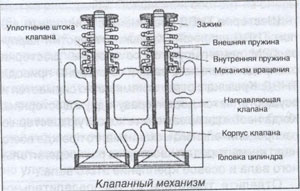 уплотнение штока клапана Foton Auman