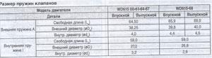 таблица размера пружин клапанов Foton Auman