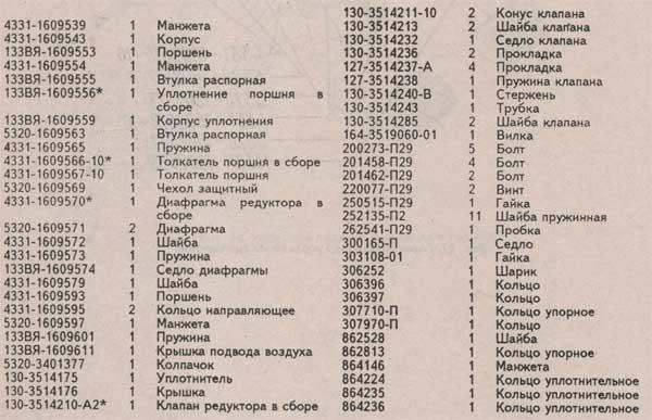 таблица элементов управления сцепления Зил 433360