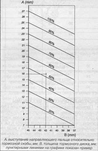 график для вычисления степени износа тормозных колодок Scania P R T