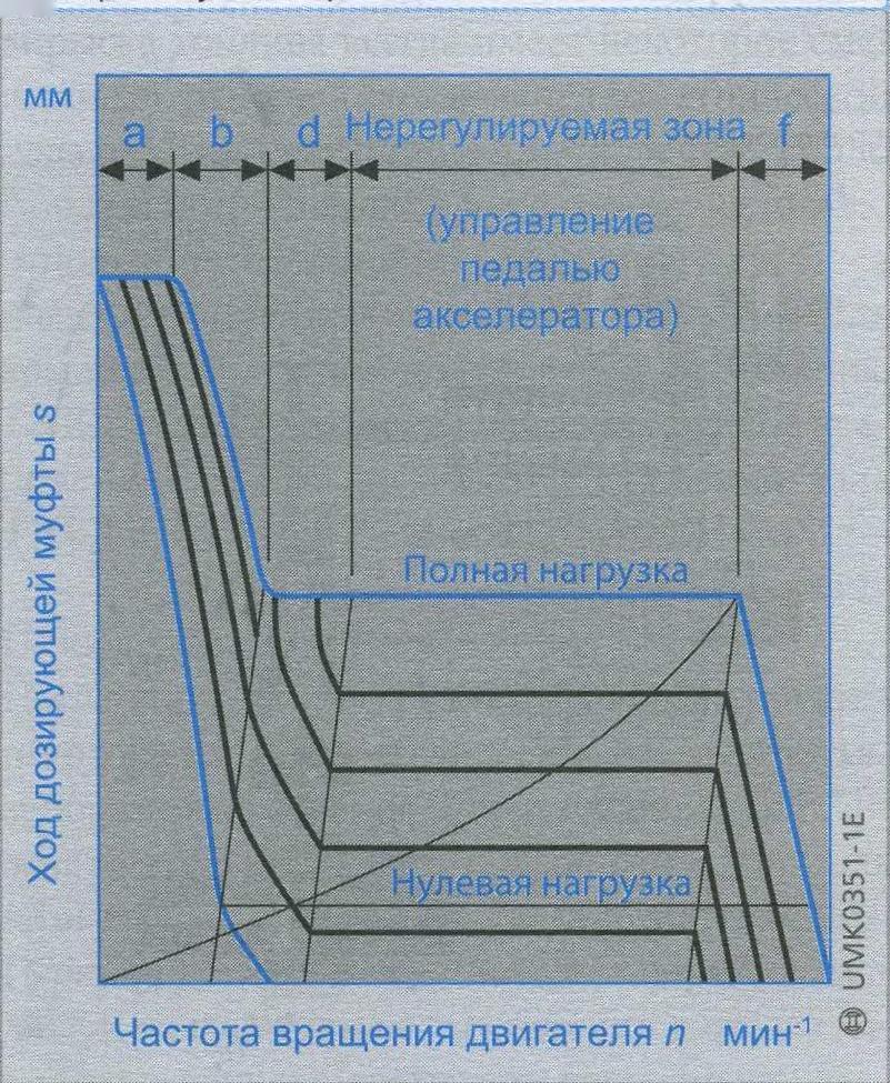 скоростные характеристики двурежимного регулятора ТНВД, регуляторные характеристики двурежимного регулятора ТНВД