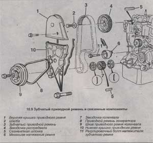 зубчатый ремень Honda Civic