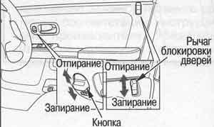 рычаг блокировки дверей Honda CR-V