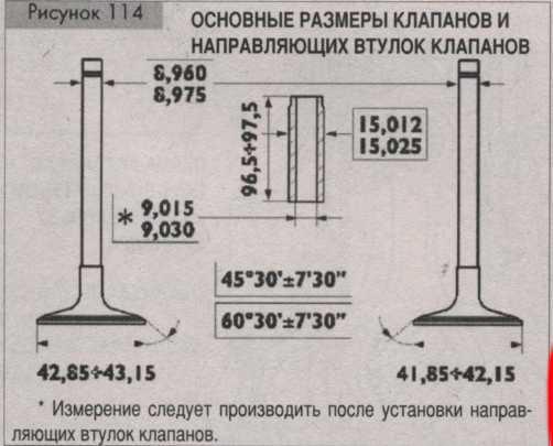 размеры клапанов Iveco Stralis