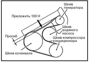 Приводной ремень JAC S3