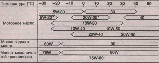 числа вязкости Mazda 929