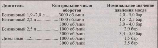 таблица давления масла Mazda 626