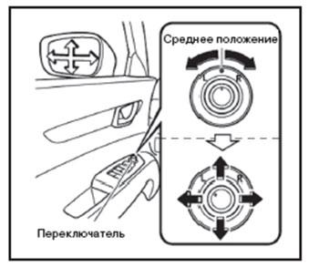 Наружные зеркала Mazda CX-5