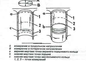 диаметр цилиндра Mercedes MB 100D