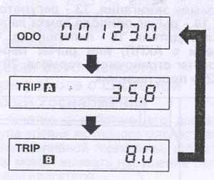 Одометр Mitsubishi Pajero Mini