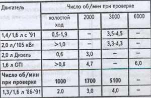 таблица давления масла Nissan Sunny
