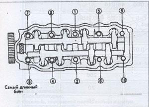 крепления головки блока цилиндров Nissan Bluebird