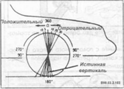 продольный угол наклона колес Hyundai Elantra