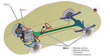 Основні елементи автомобіля