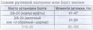Моменты затяжек International 2000