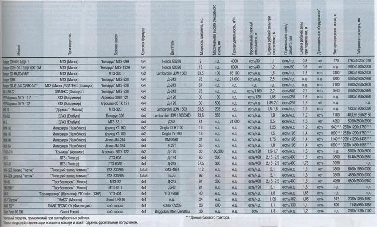 Сравнительные характеристики спецавтотехники