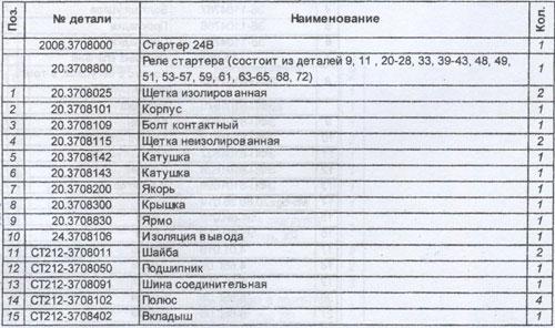 Таблица наименований деталей МАЗ 437040