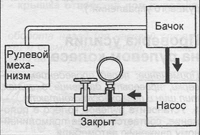 проверка давления рабочей жидкости гидроусилителя руля Toyota Avensis