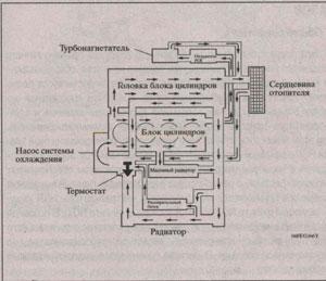 контур охлаждающей жидкости Toyota Corolla, контур охлаждающей жидкости Toyota Auris