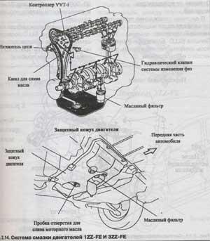 защитный кожух двигателя Toyota Corolla Verso