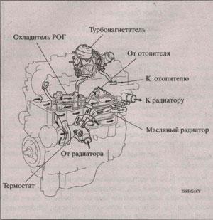система охлаждения Toyota Corolla, система охлаждения Toyota Auris
