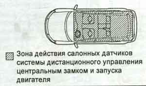 система дистанционного управления Toyota Land Cruiser 200