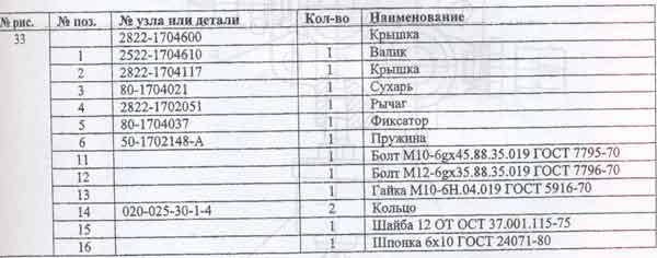таблица переключения передач Беларусь 2522ДВ / 2822ДЦ / 3022ДВ