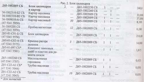 таблица ЮМЗ-6КЛ / ЮМЗ-6КМ