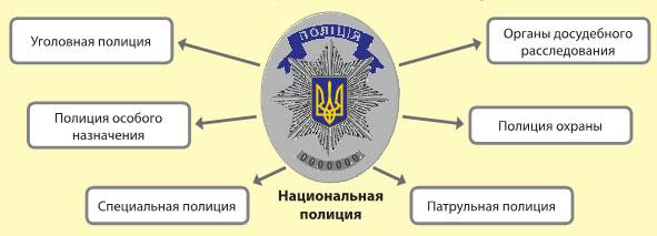Закон о национальной полиции