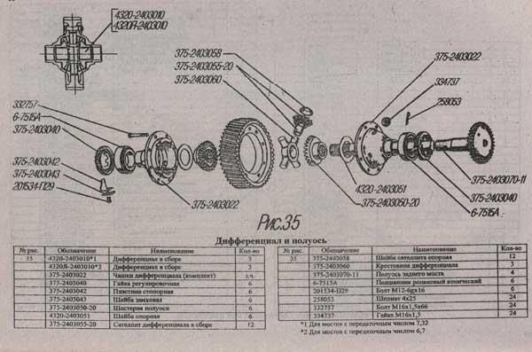 дифференциал и полуось Урал 4320
