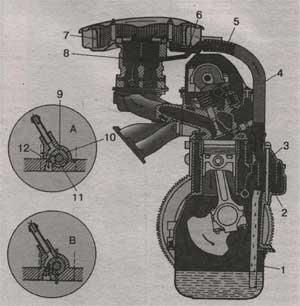 система вентиляции картера ВАЗ 21213 Нива