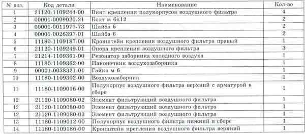 таблица воздушного фильтра ВАЗ Калина