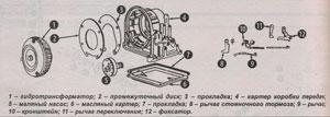 механизм коробки передач Volkswagen Transporter Т2